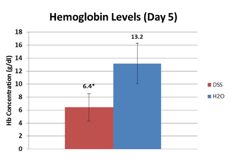Blood hemoglobin concentration of C3H mice treated with dextran sulfate sodium compared to C3H mice treated with water.