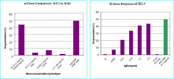 Dose response & Clone comparison of Chondrex, Inc. Anti-OVA Allergenic Antibodies as measured by mast cell degranulation
