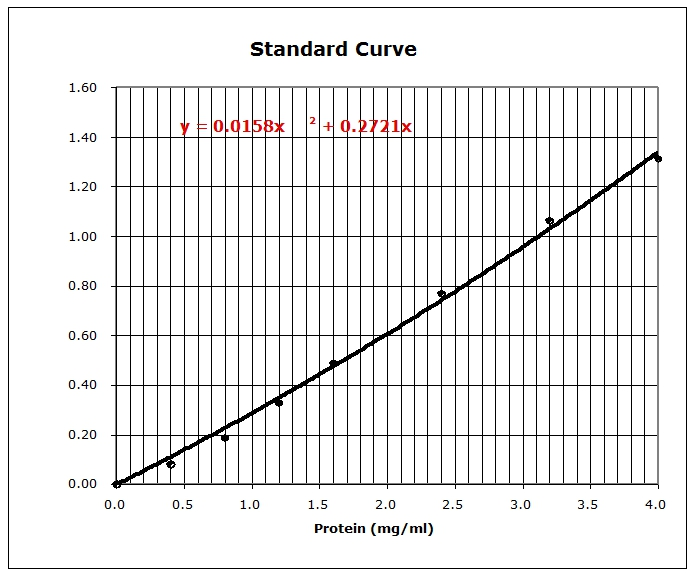 Standard curve of Chondrex, Inc Rat Urinary Protein Assay Kit. Standards are from 0.0 mg/ml to 4.0 mg/ml of protein, with OD values from 0.00 to 1.30.