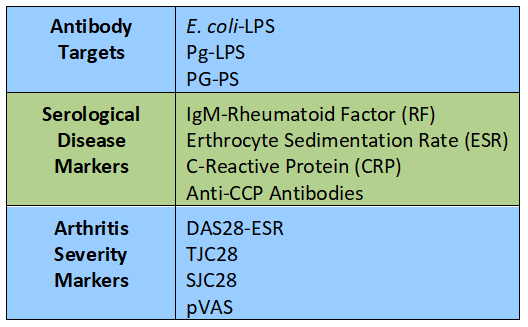 Summary of antibody responses and rheumatoid arthritis disease markers studied in Terato et al. (2108).